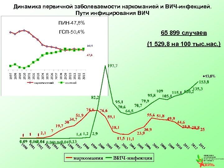 Динамика первичной заболеваемости наркоманией и ВИЧ-инфекцией. Пути инфицирования ВИЧ ПИН-47, 8% ГСП-50, 4% 65