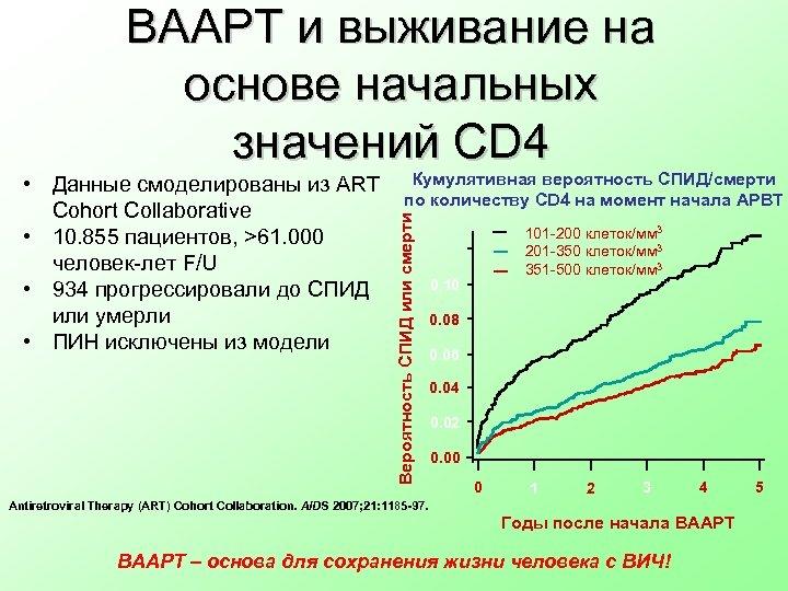 ВААРТ и выживание на основе начальных значений CD 4 Кумулятивная вероятность СПИД/смерти по количеству