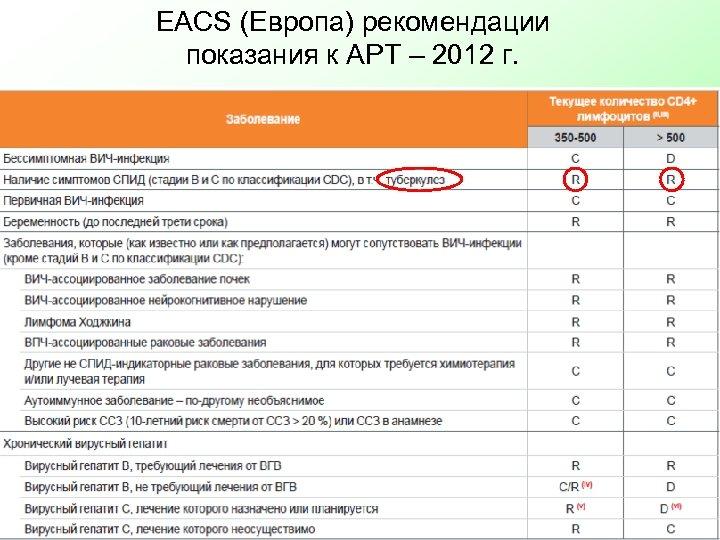 EACS (Европа) рекомендации показания к АРТ – 2012 г.