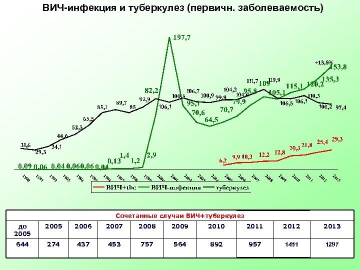 ВИЧ-инфекция и туберкулез (первичн. заболеваемость) +13, 6% Сочетанные случаи ВИЧ+туберкулез до 2005 2006 2007