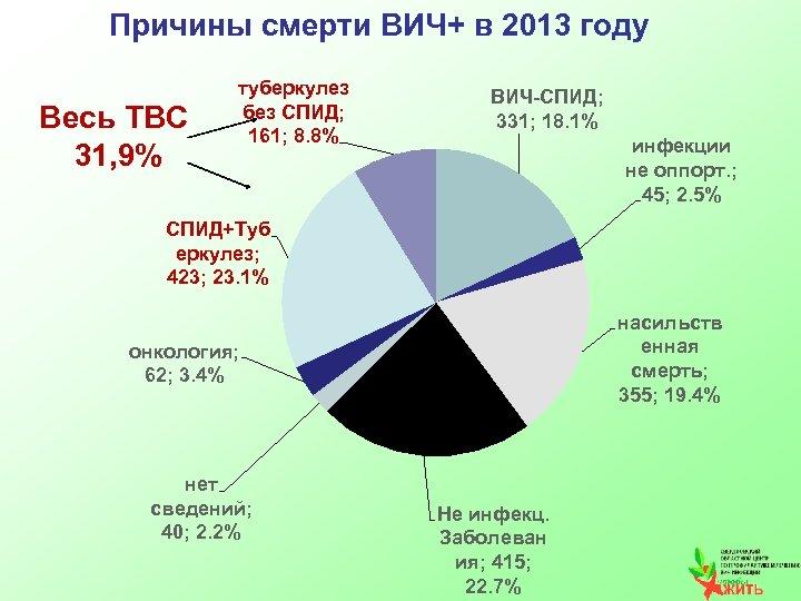 Причины смерти ВИЧ+ в 2013 году Весь ТВС 31, 9% туберкулез без СПИД; 161;