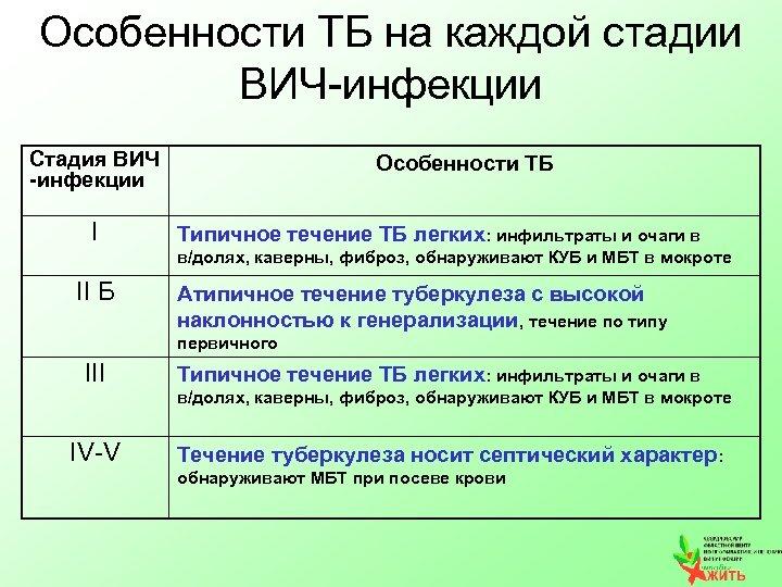 Особенности ТБ на каждой стадии ВИЧ-инфекции Стадия ВИЧ -инфекции I Особенности ТБ Типичное течение
