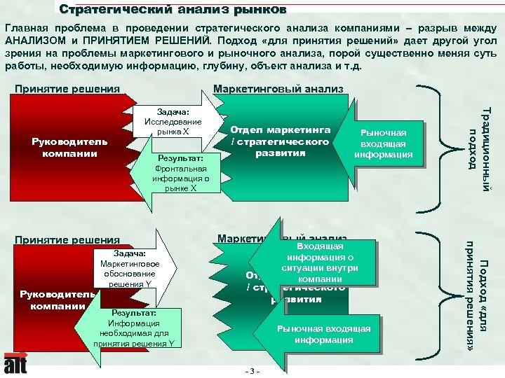 Стратегический анализ рынков Главная проблема в проведении стратегического анализа компаниями – разрыв между АНАЛИЗОМ