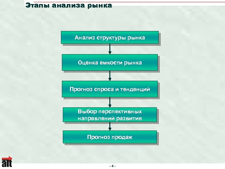 Этапы анализа рынка Анализ структуры рынка Оценка емкости рынка Прогноз спроса и тенденций Выбор