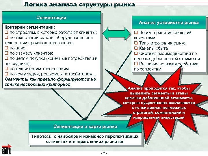 Логика анализа структуры рынка Сегментация Анализ устройства рынка Критерии сегментации: q по отраслям, в