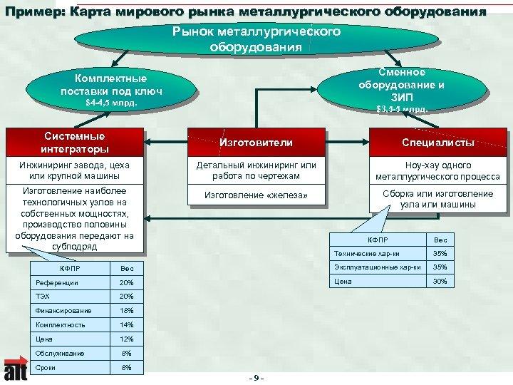 Пример: Карта мирового рынка металлургического оборудования Рынок металлургического оборудования Сменное оборудование и ЗИП Комплектные