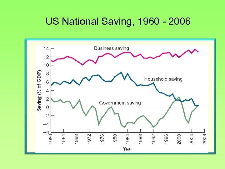 US National Saving, 1960 - 2006