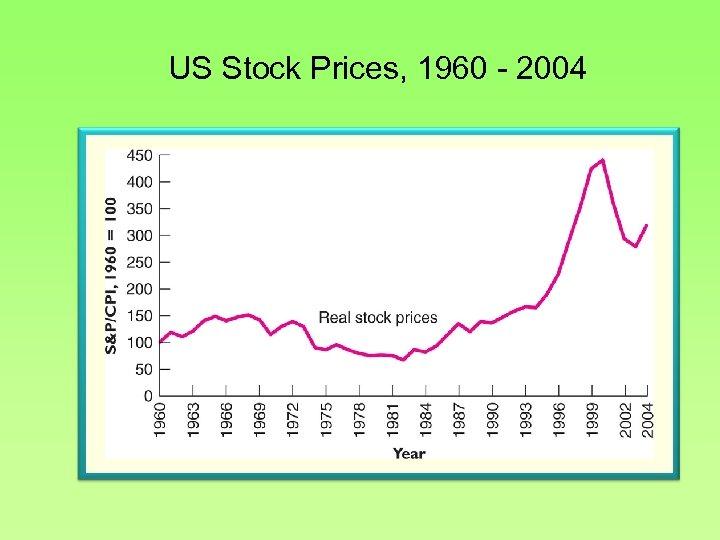 US Stock Prices, 1960 - 2004