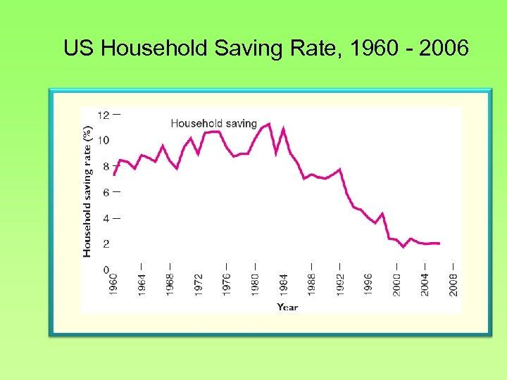 US Household Saving Rate, 1960 - 2006