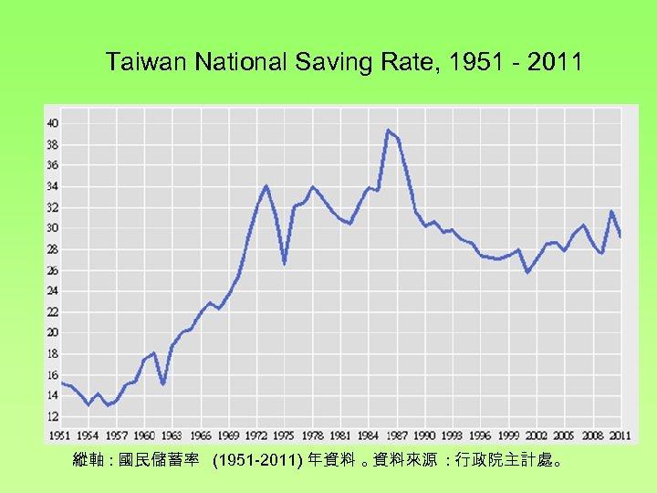 Taiwan National Saving Rate, 1951 - 2011 縱軸 : 國民儲蓄率 (1951 -2011) 年資料 。