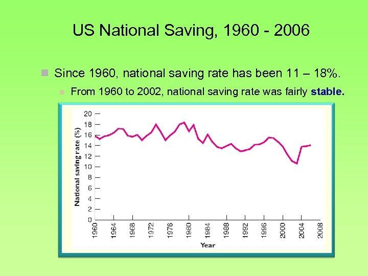 US National Saving, 1960 - 2006 n Since 1960, national saving rate has been