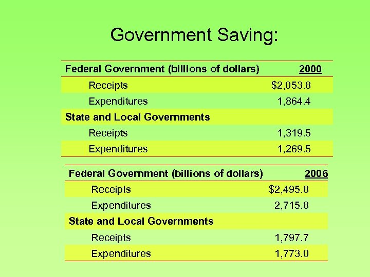 Government Saving: Federal Government (billions of dollars) Receipts Expenditures 2000 $2, 053. 8 1,