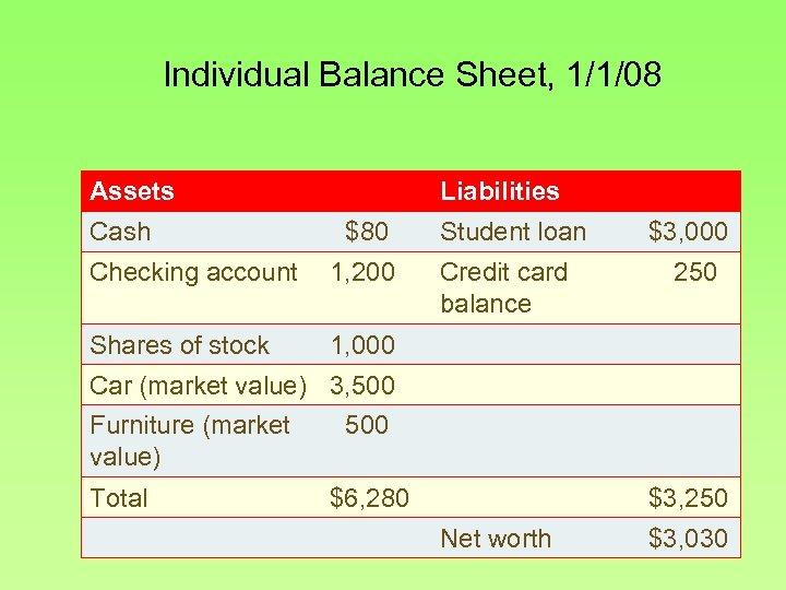 Individual Balance Sheet, 1/1/08 Assets Cash Liabilities $80 Checking account 1, 200 Shares of