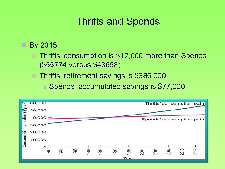Thrifts and Spends n By 2015 n n Thrifts' consumption is $12, 000 more