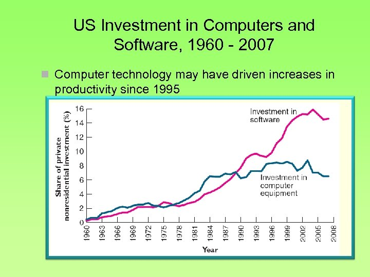 US Investment in Computers and Software, 1960 - 2007 n Computer technology may have