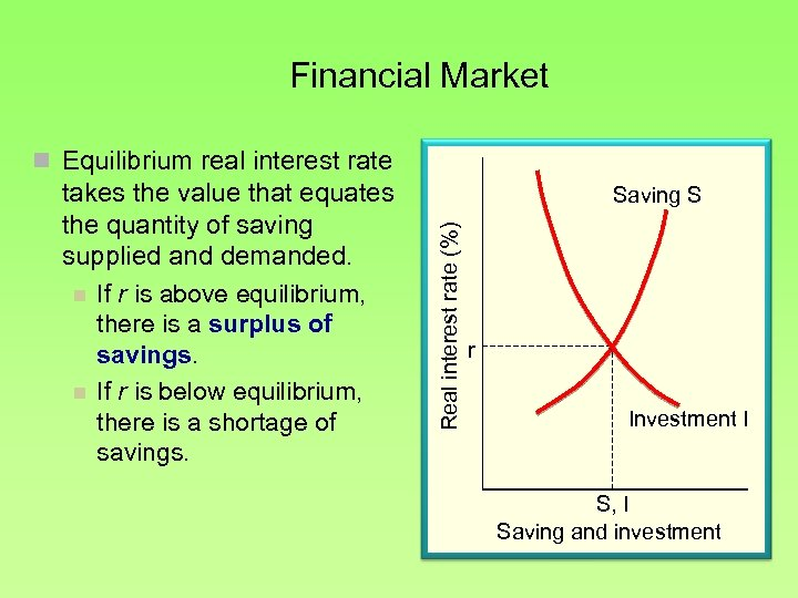 Financial Market n Equilibrium real interest rate Saving S Real interest rate (%) takes