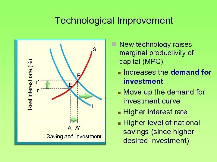 Technological Improvement n New technology raises Real interest rate (%) S F r' r