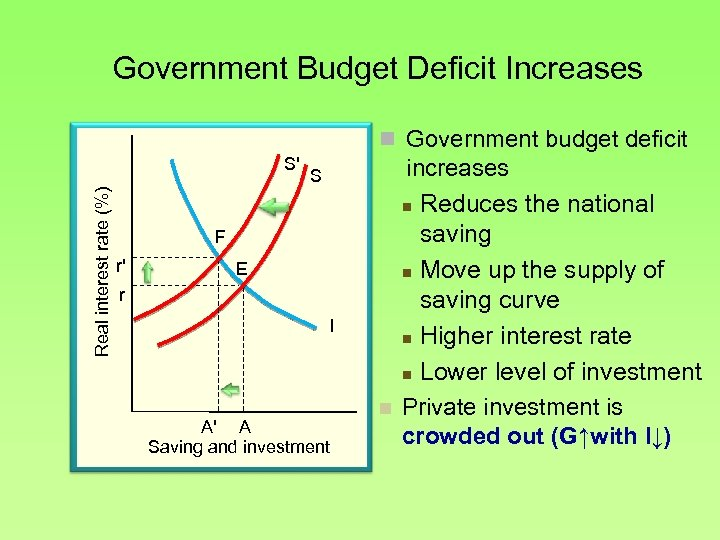 Government Budget Deficit Increases n Government budget deficit Real interest rate (%) S' S