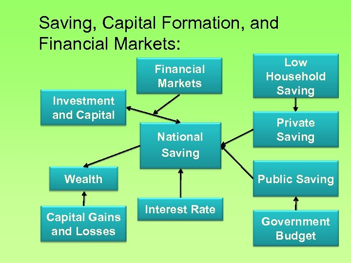 Saving, Capital Formation, and Financial Markets: Financial Markets Investment and Capital National Saving Private