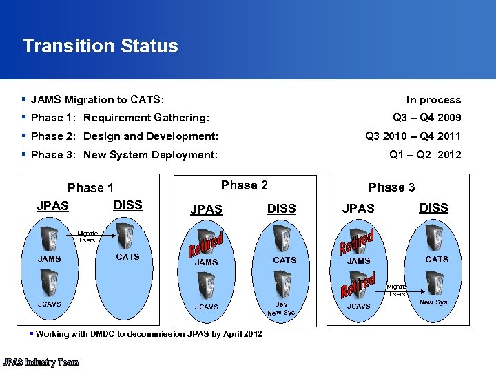 Transition Status § JAMS Migration to CATS: In process § Phase 1: Requirement Gathering: