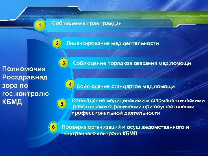 1 Соблюдение прав граждан 2 Лицензирование мед. деятельности 3 Полномочия Росздравнад зора по гос.