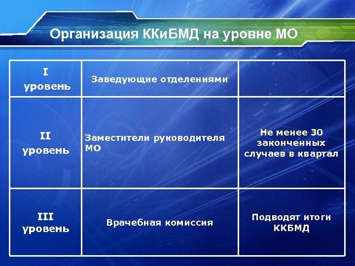 Организация ККи. БМД на уровне МО I уровень Заведующие отделениями II уровень Заместители руководителя