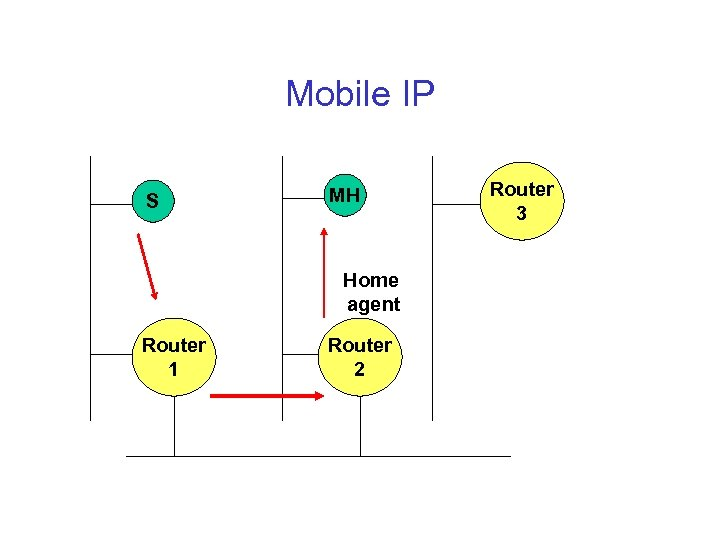 Mobile IP S MH Home agent Router 1 Router 2 Router 3