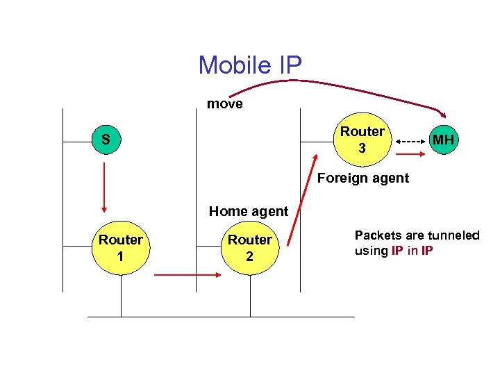 Mobile IP move Router 3 S MH Foreign agent Home agent Router 1 Router