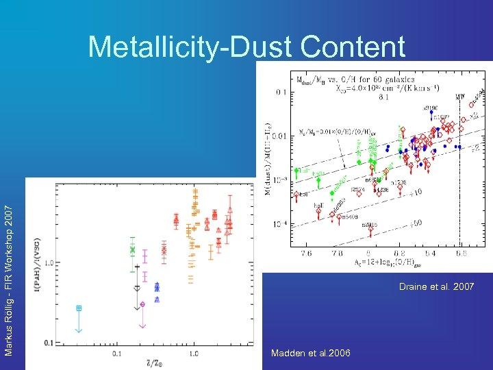 Markus Röllig - FIR Workshop 2007 Metallicity-Dust Content Draine et al. 2007 Madden et