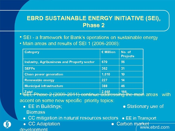 EBRD SUSTAINABLE ENERGY INITIATIVE (SEI), Phase 2 • SEI - a framework for Bank's
