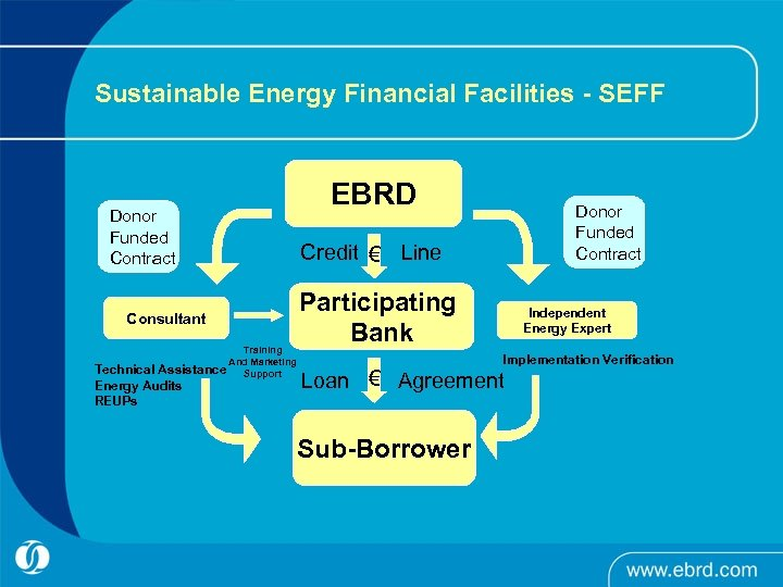 Sustainable Energy Financial Facilities - SEFF Donor Funded Contract Consultant Training And Marketing Assistance