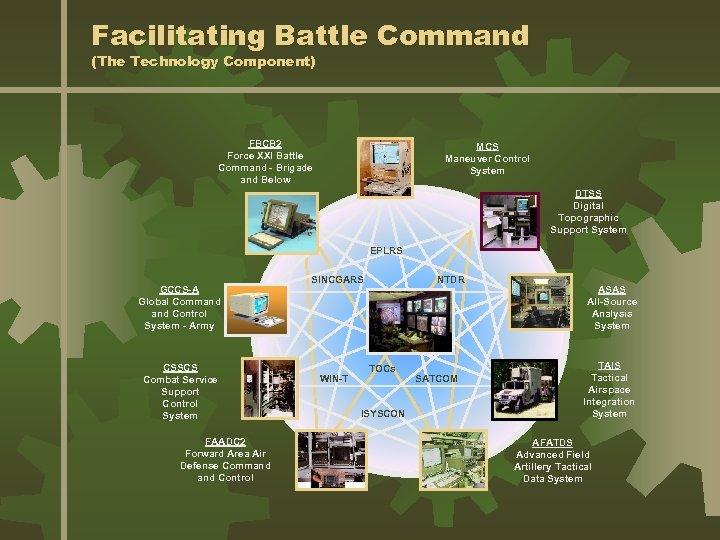 Facilitating Battle Command (The Technology Component) FBCB 2 Force XXI Battle Command - Brigade