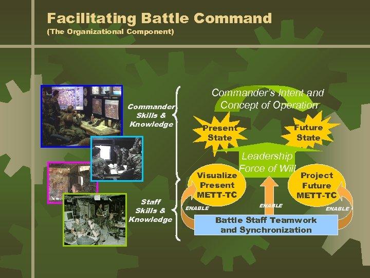 Facilitating Battle Command (The Organizational Component) Commander Skills & Knowledge Staff Skills & Knowledge
