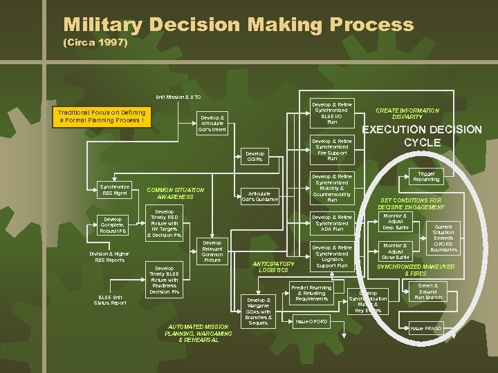 Military Decision Making Process (Circa 1997) Unit Mission & UTO Traditional Focus on Defining
