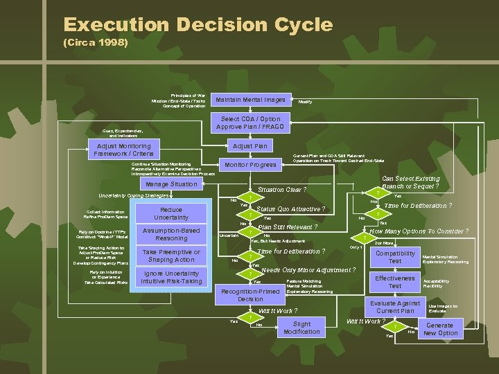Execution Decision Cycle (Circa 1998) Principles of War Mission / End-State / Tasks Concept