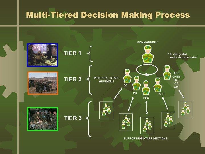 Multi-Tiered Decision Making Process COMMANDER * TIER 1 TIER 2 * Or designated senior