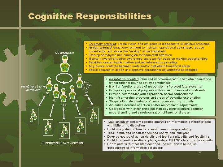 Cognitive Responsibilities • Creativity-oriented: create vision and set goals in response to ill-defined problems