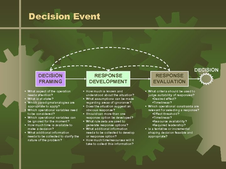Decision Event DECISION FRAMING • What aspect of the operation needs attention? • What
