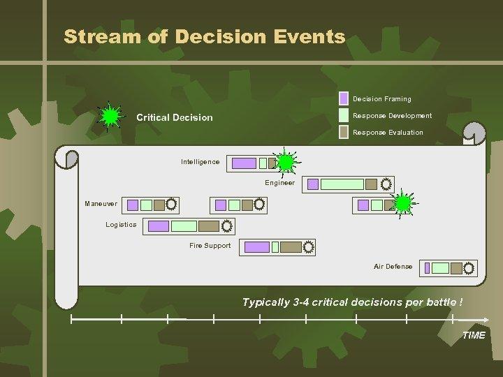 Stream of Decision Events Decision Framing Response Development Critical Decision Response Evaluation Intelligence Engineer