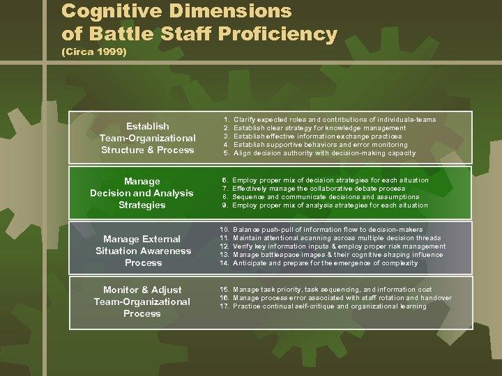 Cognitive Dimensions of Battle Staff Proficiency (Circa 1999) 1. 2. 3. 4. 5. Clarify