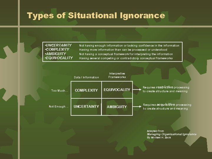 Types of Situational Ignorance • UNCERTAINTY • COMPLEXITY • AMBIGUITY • EQUIVOCALITY Not having