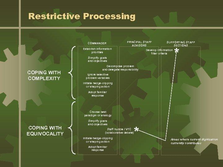 Restrictive Processing COMMANDER PRINCIPAL STAFF ADVISORS Establish information priorities Develop information filter criteria Simplify