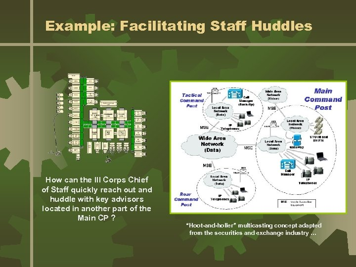 Example: Facilitating Staff Huddles How can the III Corps Chief of Staff quickly reach