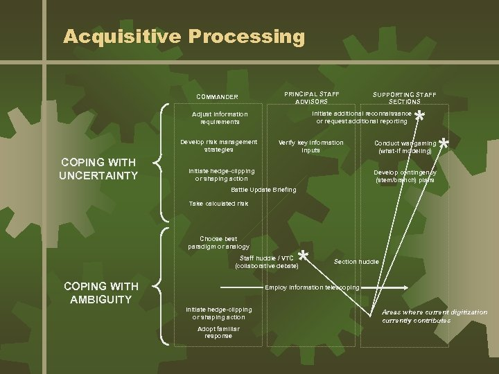 Acquisitive Processing COMMANDER PRINCIPAL STAFF ADVISORS Initiate additional reconnaissance or request additional reporting Adjust
