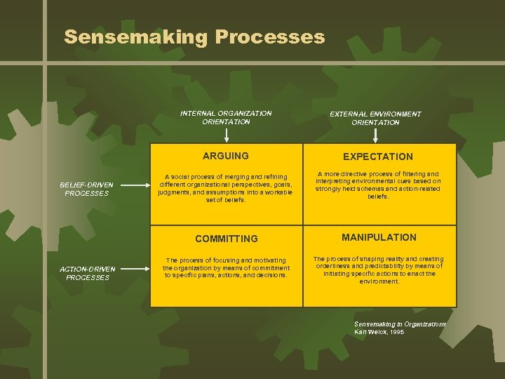 Sensemaking Processes INTERNAL ORGANIZATION ORIENTATION ARGUING BELIEF-DRIVEN PROCESSES A social process of merging and