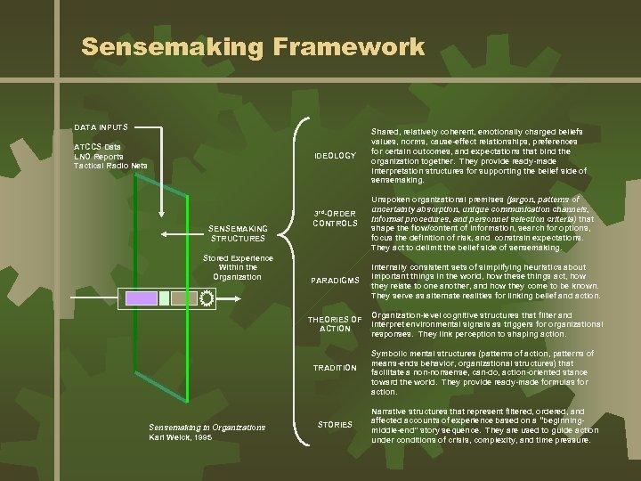 Sensemaking Framework DATA INPUTS ATCCS Data LNO Reports Tactical Radio Nets IDEOLOGY SENSEMAKING STRUCTURES