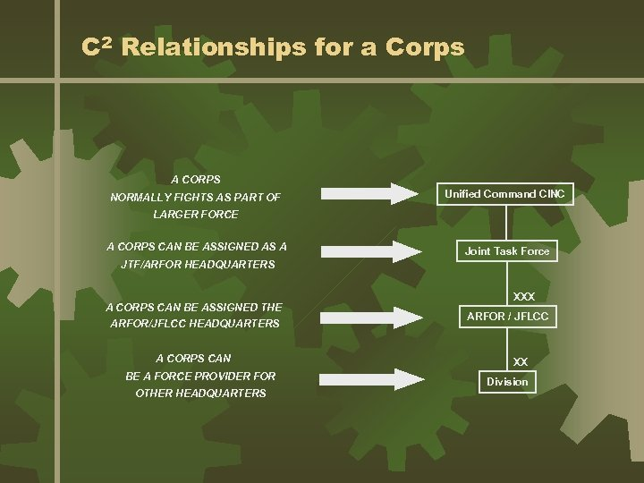 C 2 Relationships for a Corps A CORPS NORMALLY FIGHTS AS PART OF Unified