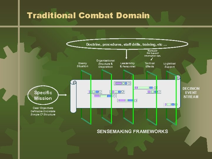 Traditional Combat Domain Doctrine, procedures, staff drills, training, etc … Maneuver Fire Support Information