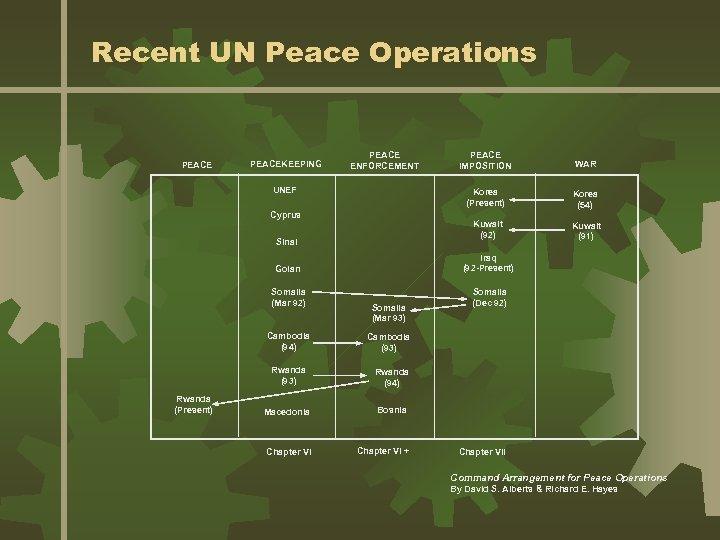 Recent UN Peace Operations PEACEKEEPING PEACE ENFORCEMENT Sinai Korea (54) Kuwait (92) Cyprus WAR