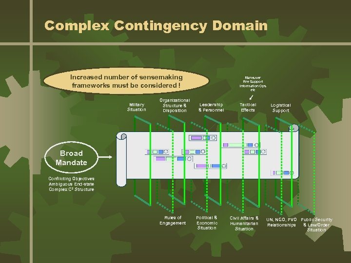 Complex Contingency Domain Increased number of sensemaking frameworks must be considered ! Military Situation